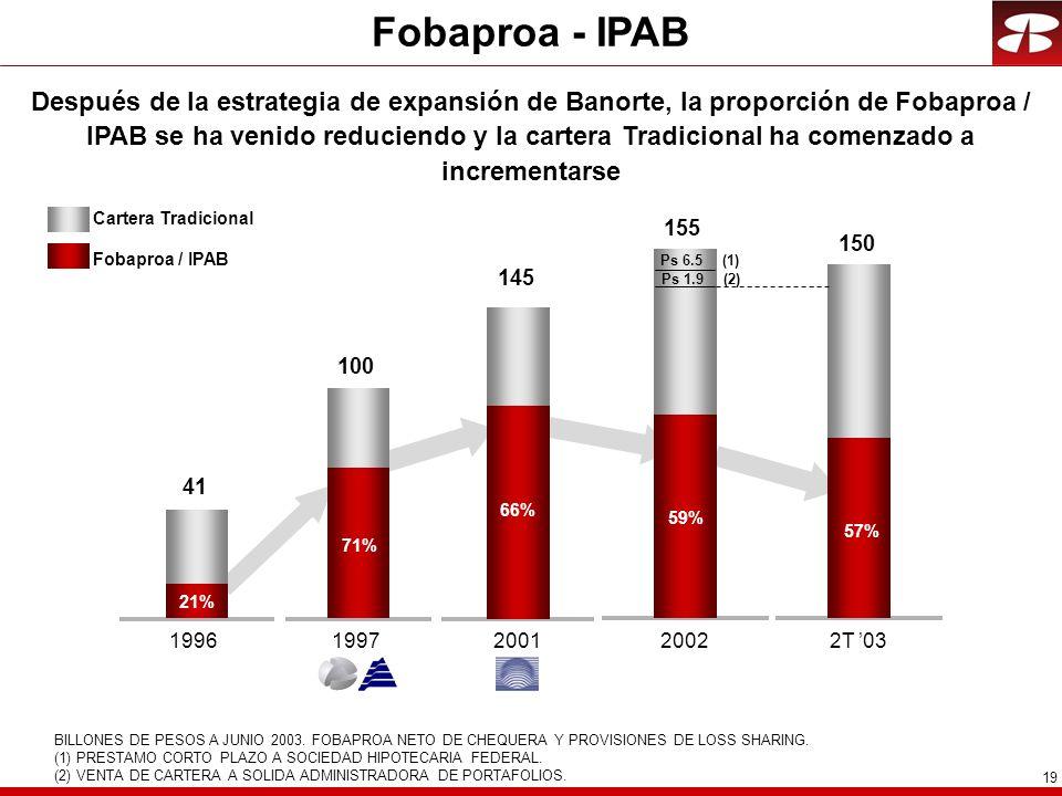 Fobaproa - IPAB