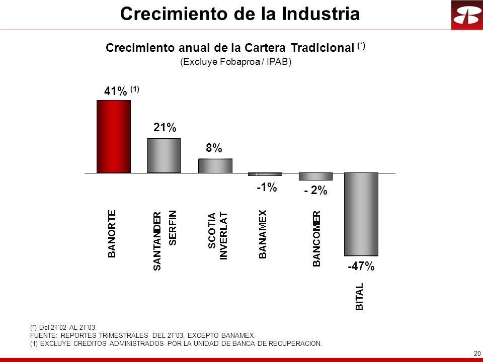 Crecimiento de la Industria