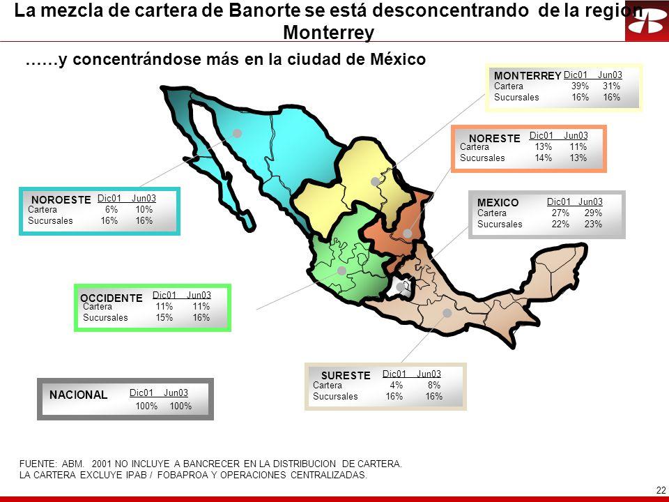 La mezcla de cartera de Banorte se está desconcentrando de la region