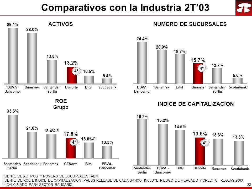 Comparativos con la Industria 2T'03 INDICE DE CAPITALIZACION