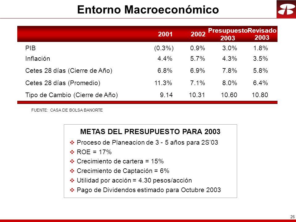 Entorno Macroeconómico METAS DEL PRESUPUESTO PARA 2003
