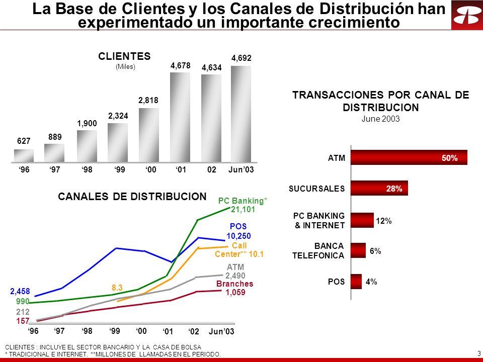 TRANSACCIONES POR CANAL DE DISTRIBUCION CANALES DE DISTRIBUCION