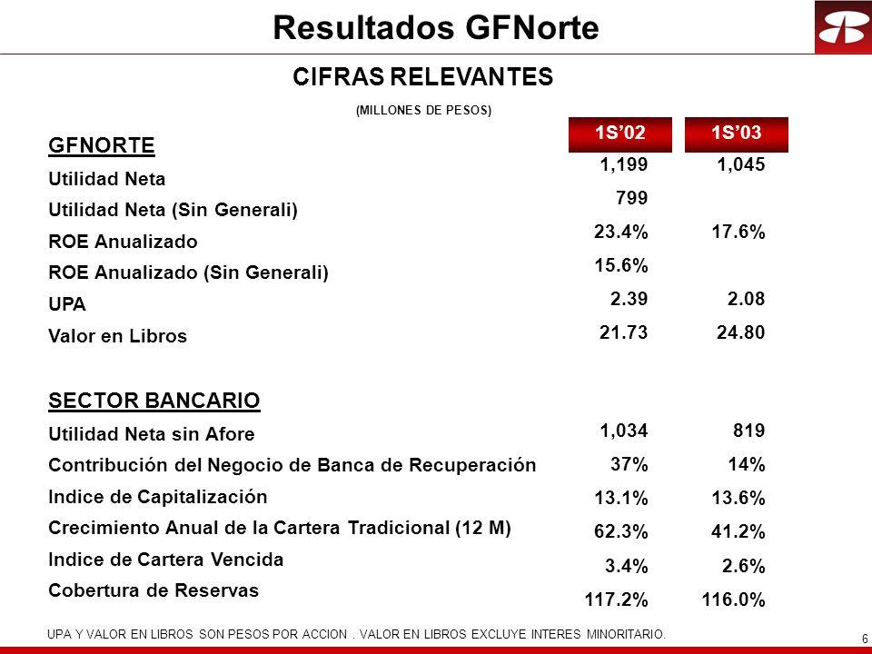 Resultados GFNorte CIFRAS RELEVANTES GFNORTE SECTOR BANCARIO
