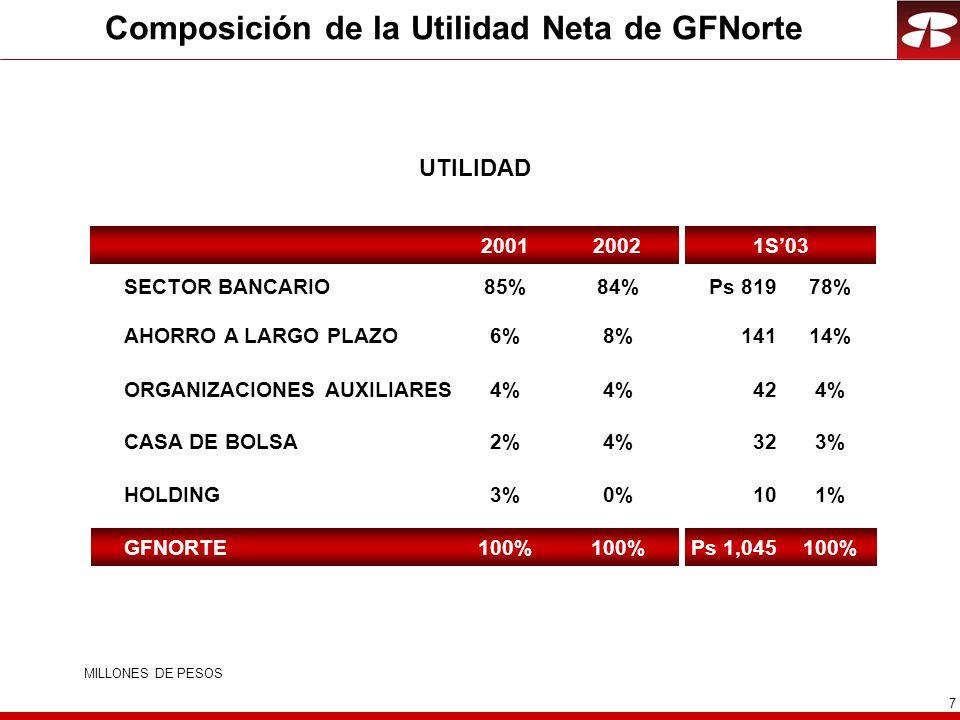 Composición de la Utilidad Neta de GFNorte