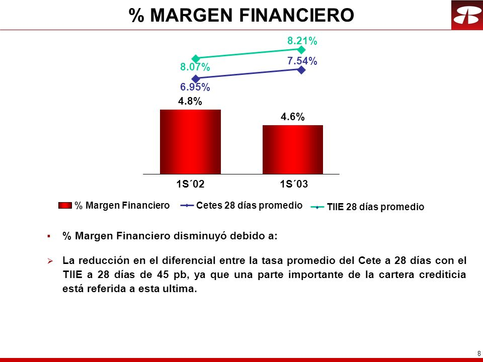 % MARGEN FINANCIERO 8.21% 7.54% 8.07% 6.95% 4.8% 4.6% 1S´02 1S´03