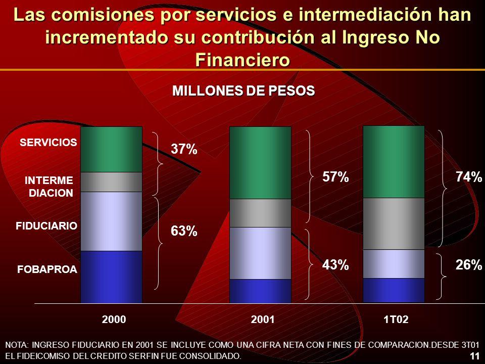 Las comisiones por servicios e intermediación han incrementado su contribución al Ingreso No Financiero