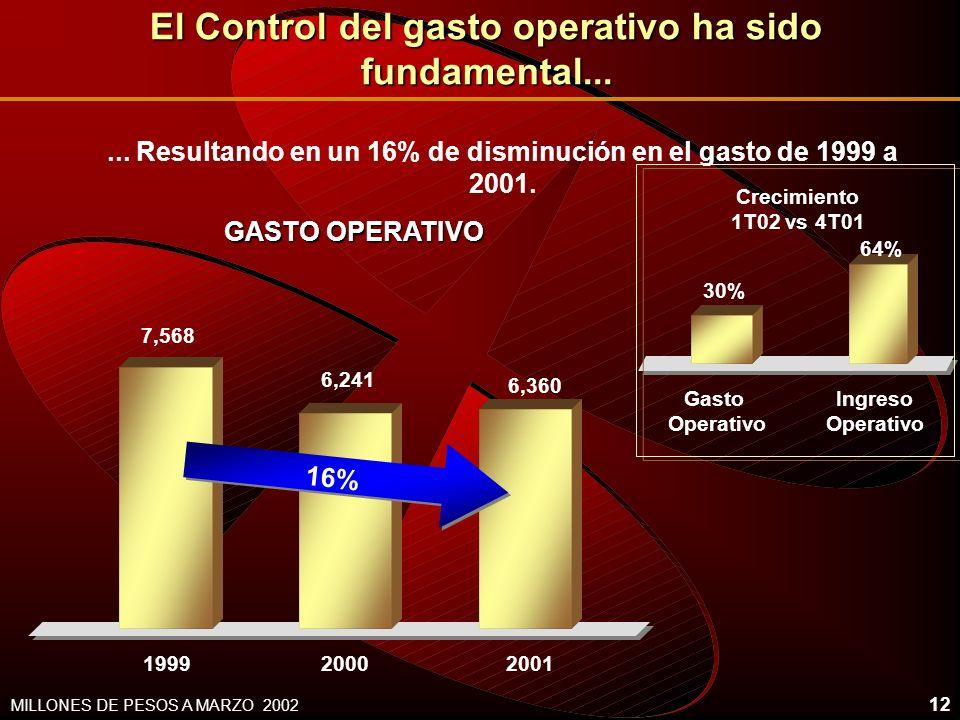 El Control del gasto operativo ha sido fundamental...