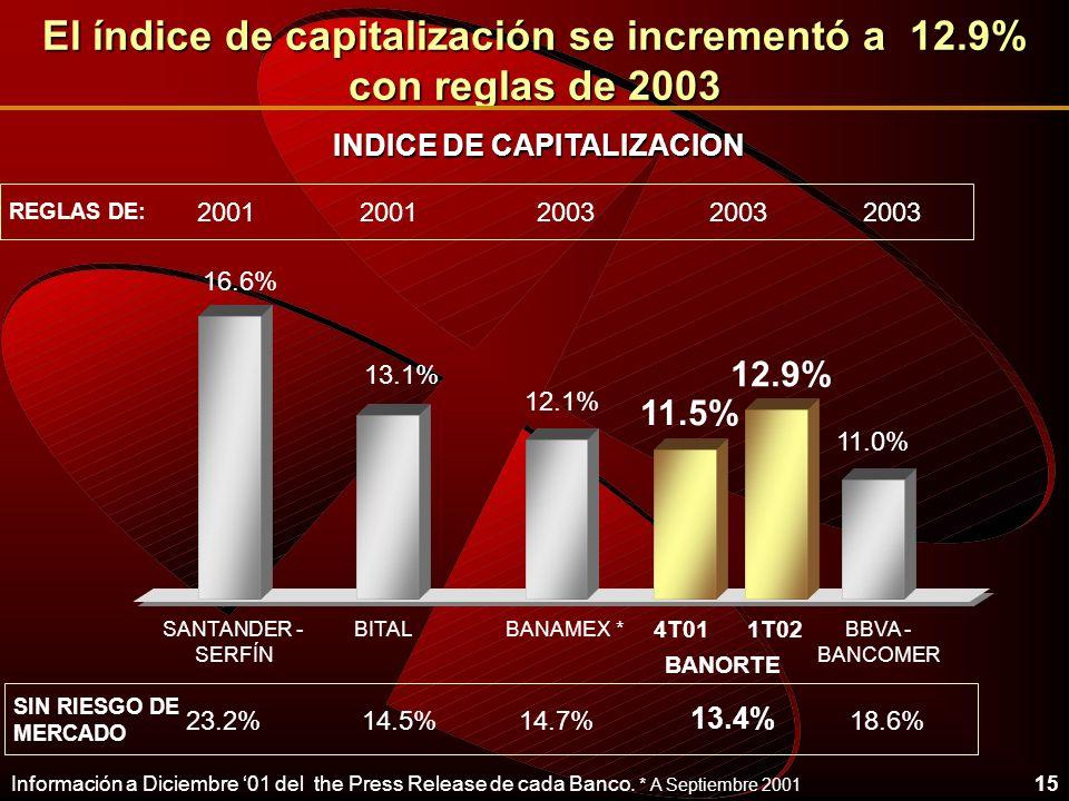 El índice de capitalización se incrementó a 12.9% con reglas de 2003