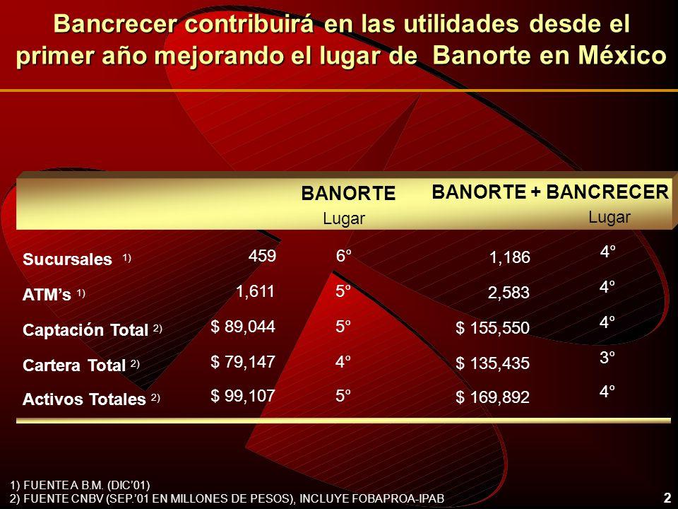 Bancrecer contribuirá en las utilidades desde el primer año mejorando el lugar de Banorte en México