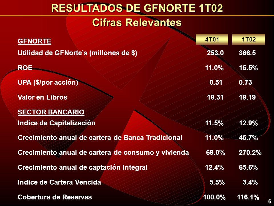 RESULTADOS DE GFNORTE 1T02