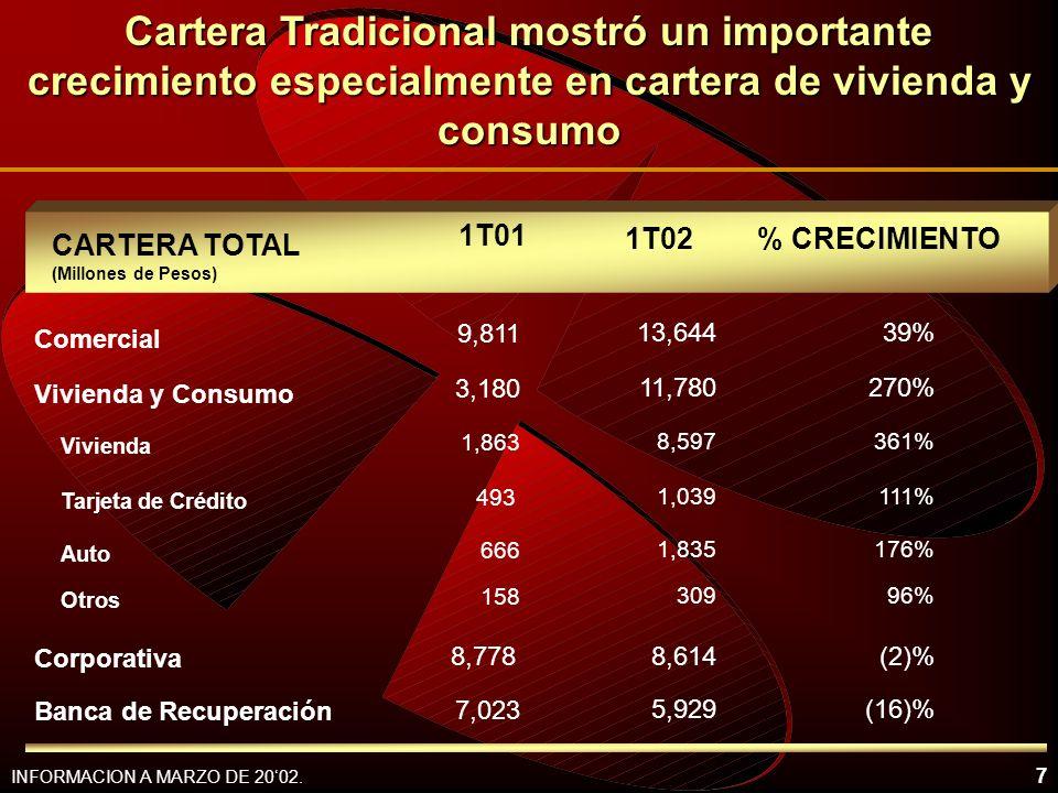Cartera Tradicional mostró un importante crecimiento especialmente en cartera de vivienda y consumo