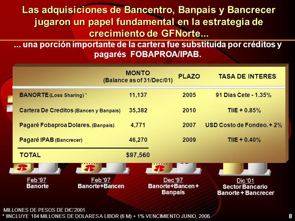 Las adquisiciones de Bancentro, Banpais y Bancrecer jugaron un papel fundamental en la estrategia de crecimiento de GFNorte...