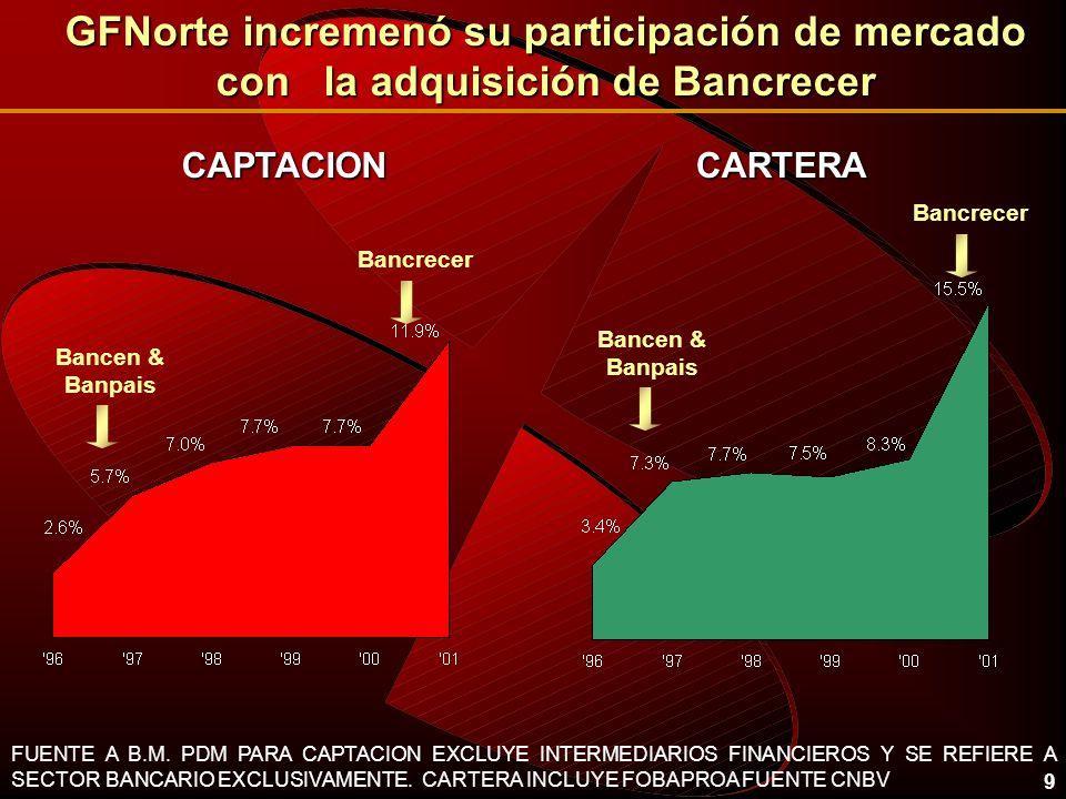 GFNorte incremenó su participación de mercado con la adquisición de Bancrecer