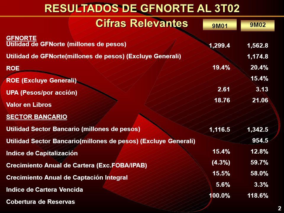 RESULTADOS DE GFNORTE AL 3T02