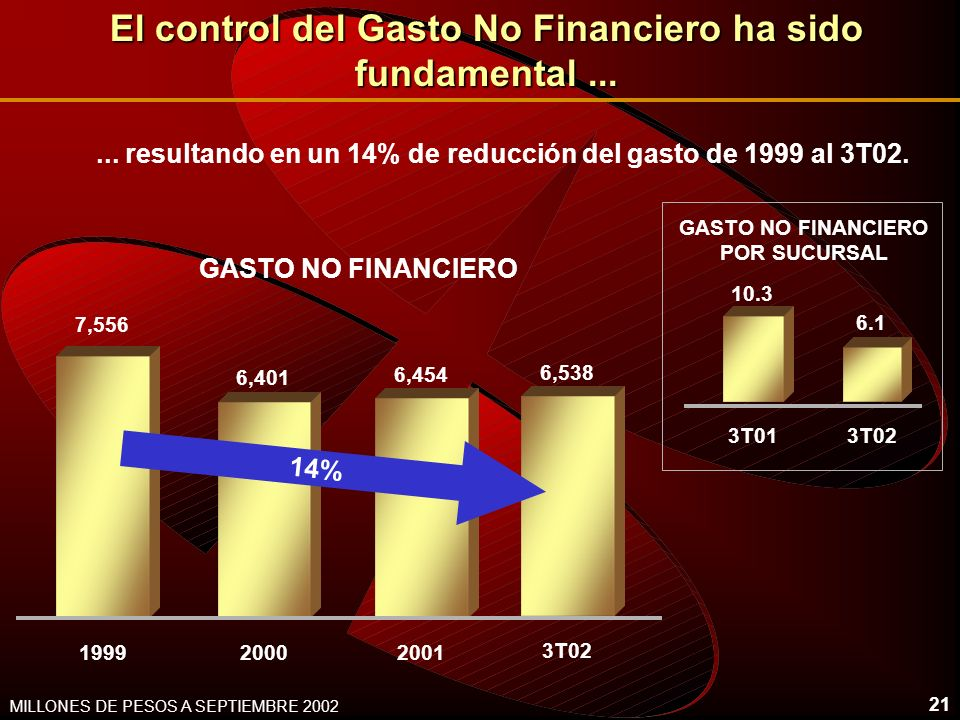 El control del Gasto No Financiero ha sido fundamental ...