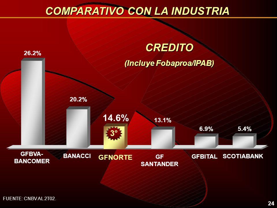 COMPARATIVO CON LA INDUSTRIA (Incluye Fobaproa/IPAB)