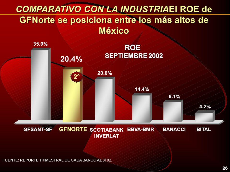 COMPARATIVO CON LA INDUSTRIAEl ROE de GFNorte se posiciona entre los más altos de México