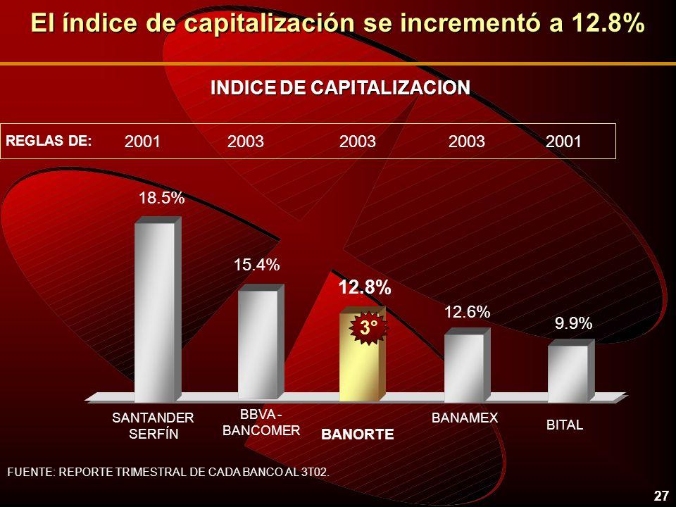 El índice de capitalización se incrementó a 12.8%