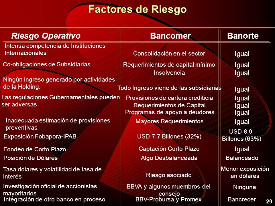 Factores de Riesgo Riesgo Operativo Bancomer Banorte Igual Igual Igual