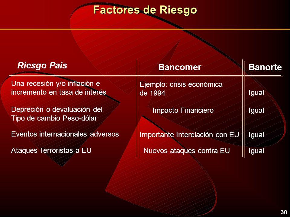 Factores de Riesgo Riesgo País Bancomer Banorte