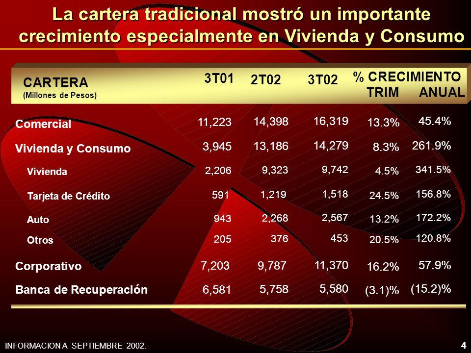La cartera tradicional mostró un importante crecimiento especialmente en Vivienda y Consumo