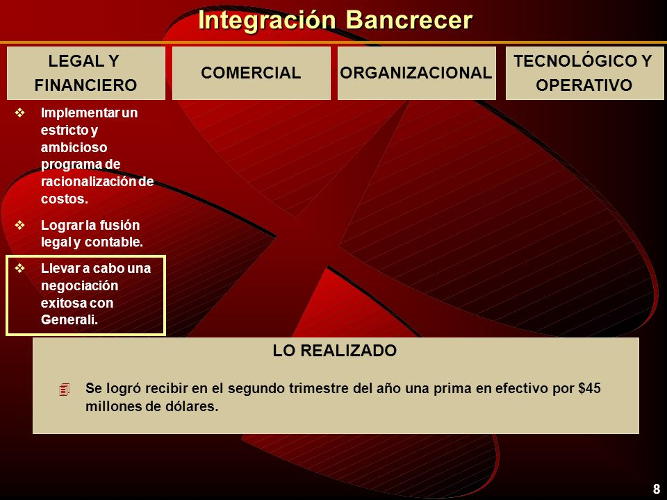 Integración Bancrecer