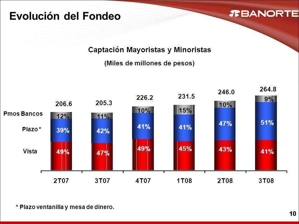Captación Mayoristas y Minoristas (Miles de millones de pesos)