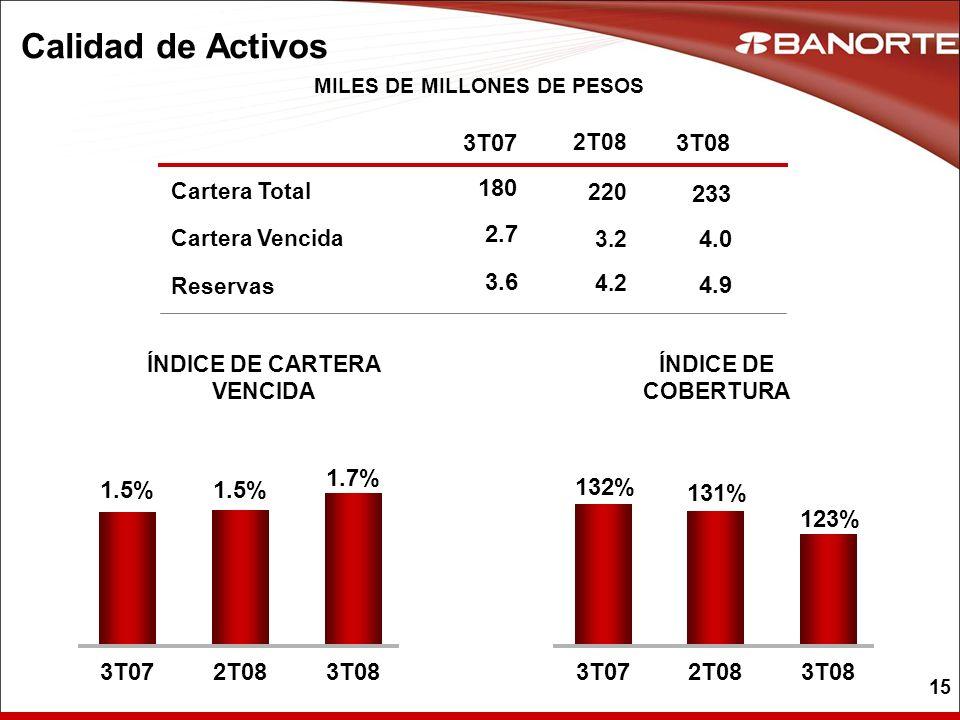 MILES DE MILLONES DE PESOS ÍNDICE DE CARTERA VENCIDA