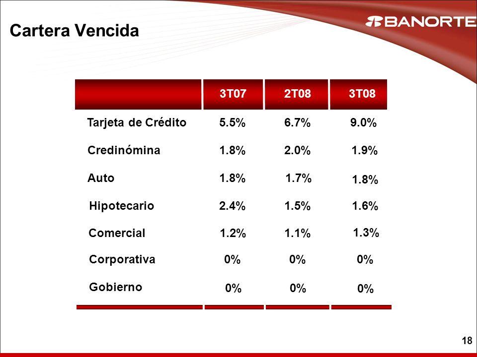Cartera Vencida 3T07 2T08 3T08 Tarjeta de Crédito 5.5% 6.7% 9.0%