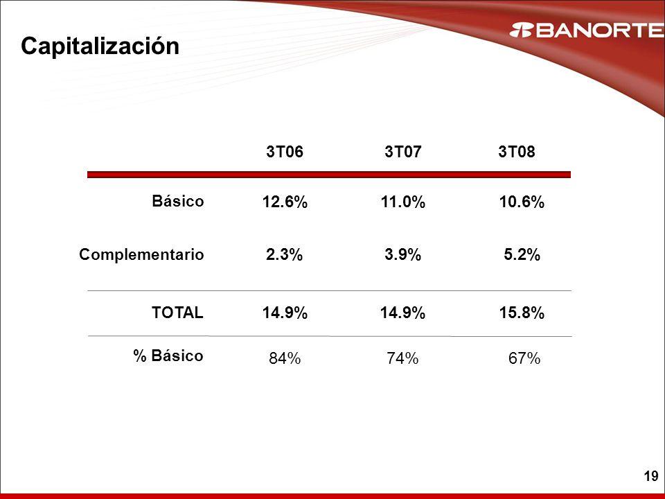 Capitalización 3T06 3T07 3T08 12.6% 11.0% 10.6% 2.3% 3.9% 5.2% 14.9%