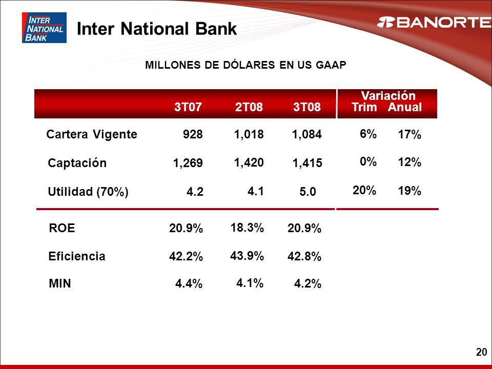 MILLONES DE DÓLARES EN US GAAP