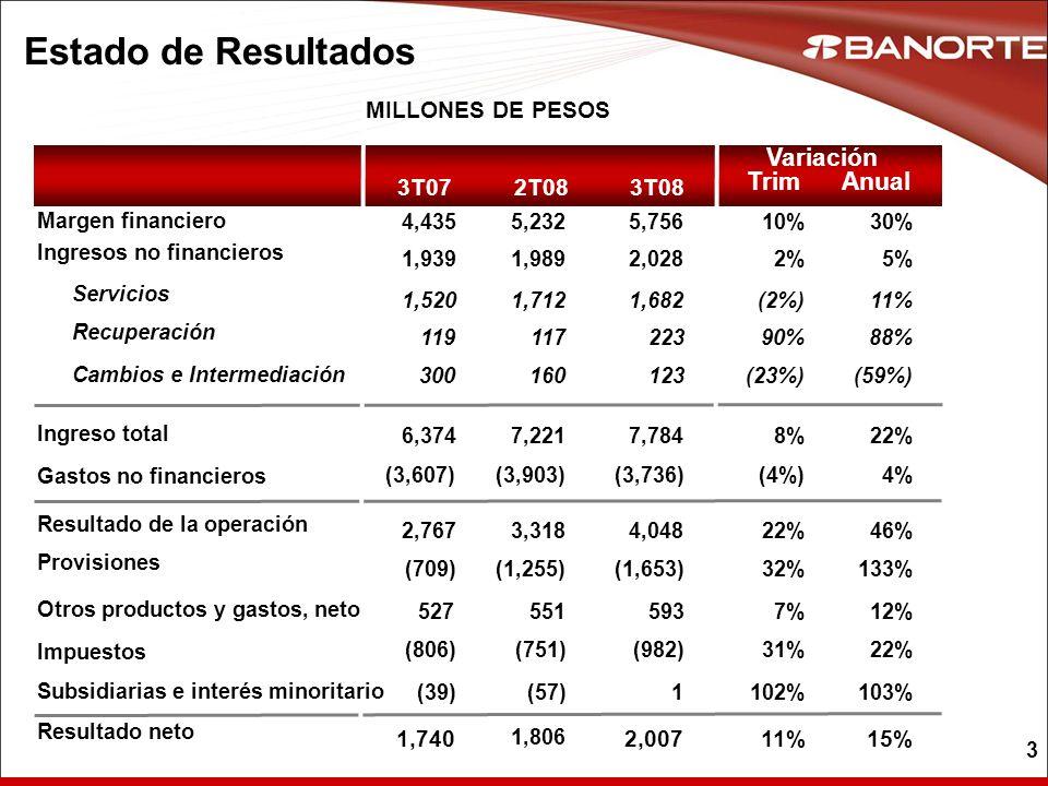 Estado de Resultados Variación Trim Anual MILLONES DE PESOS 3T07 2T08