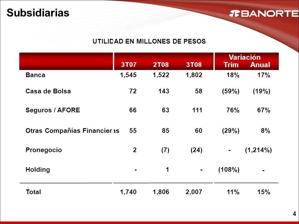 UTILIDAD EN MILLONES DE PESOS