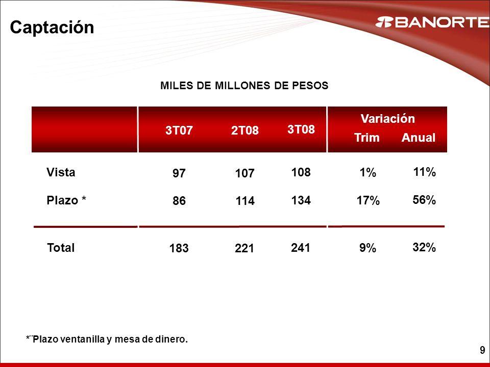 MILES DE MILLONES DE PESOS