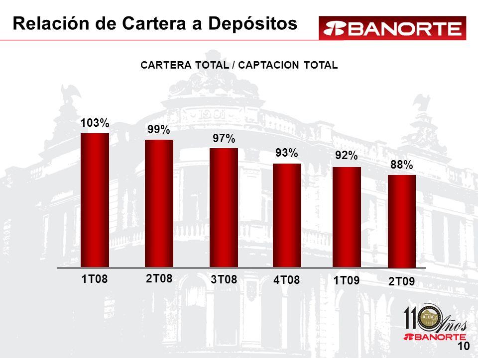 CARTERA TOTAL / CAPTACION TOTAL