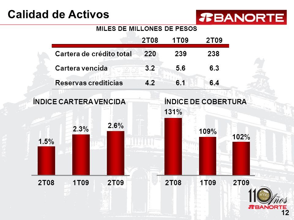 MILES DE MILLONES DE PESOS ÍNDICE CARTERA VENCIDA