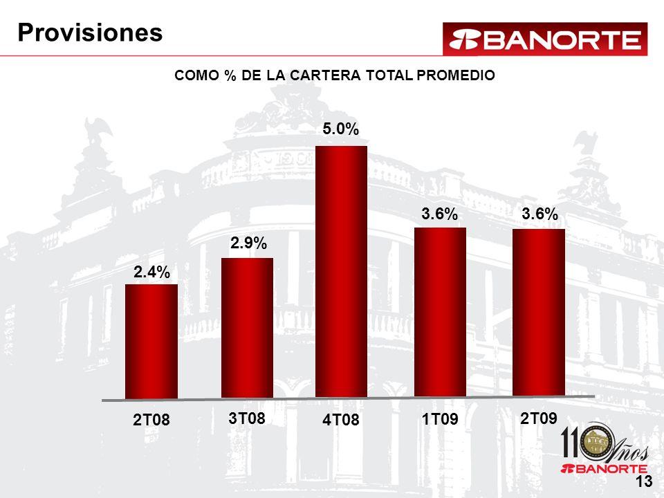 COMO % DE LA CARTERA TOTAL PROMEDIO