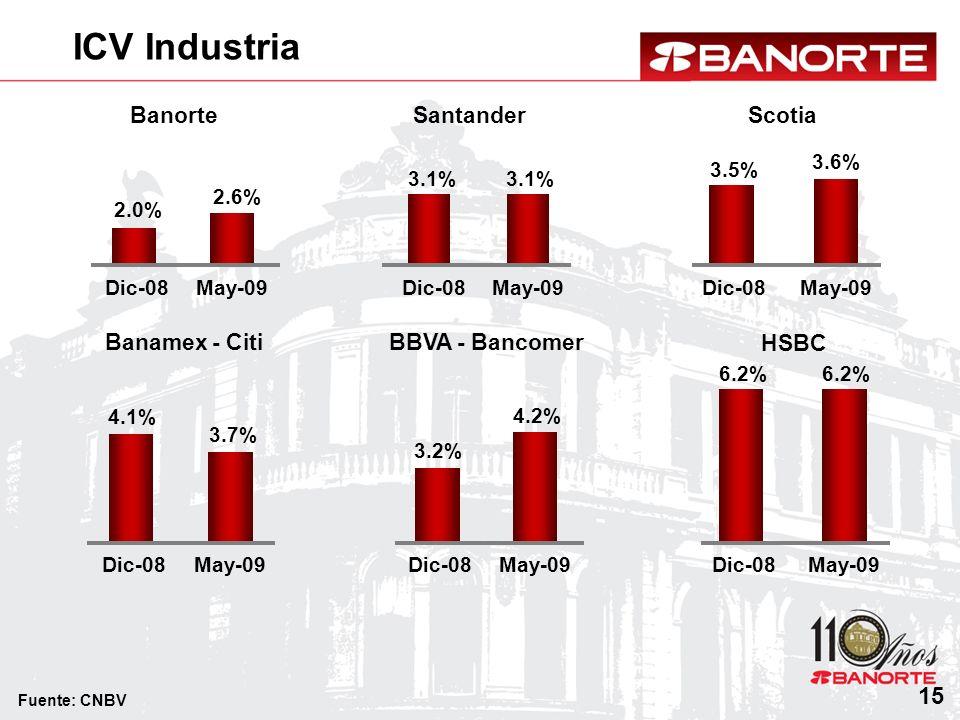 ICV Industria 15 Banorte Santander Scotia Banamex - Citi