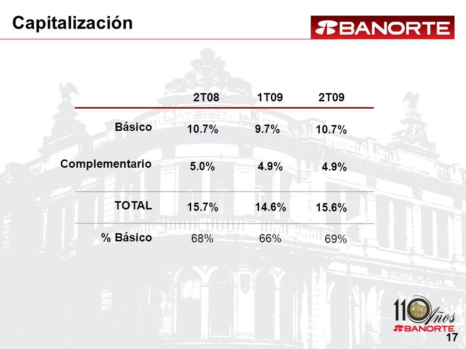 Capitalización 2T08 1T09 2T09 Básico Complementario TOTAL % Básico 17