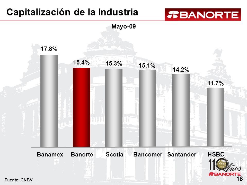 Capitalización de la Industria