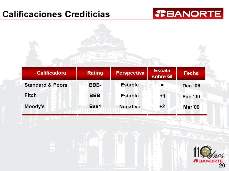Calificaciones Crediticias