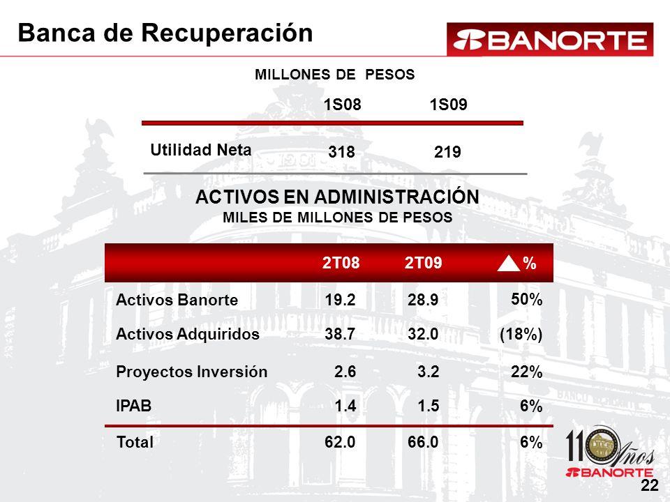 ACTIVOS EN ADMINISTRACIÓN MILES DE MILLONES DE PESOS