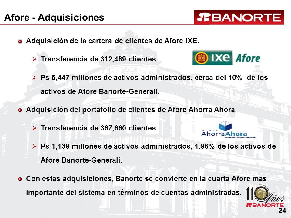 Afore - Adquisiciones Adquisición de la cartera de clientes de Afore IXE. Transferencia de 312,489 clientes.