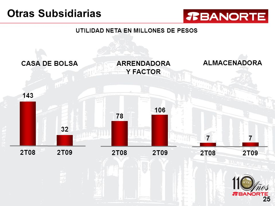 UTILIDAD NETA EN MILLONES DE PESOS