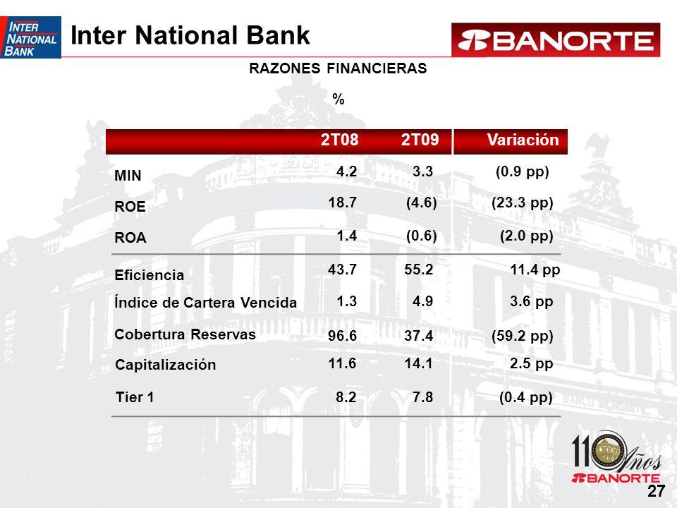 Inter National Bank 27 2T08 2T09 Variación RAZONES FINANCIERAS % MIN