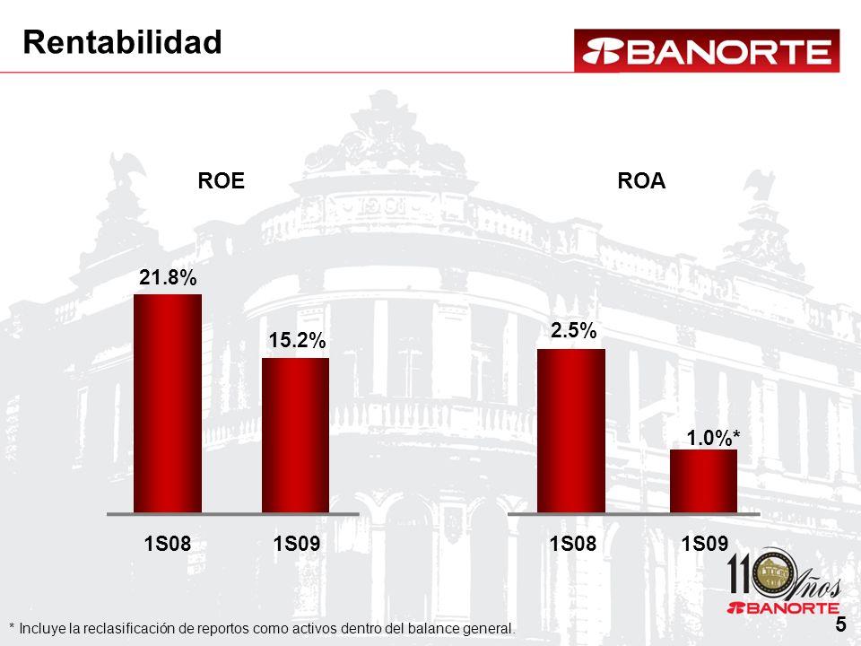 Rentabilidad ROE ROA 5 21.8% 2.5% 15.2% 1.0%* 1S08 1S09 1S08 1S09