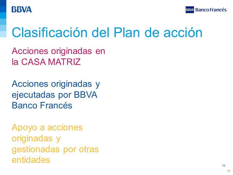 Clasificación del Plan de acción
