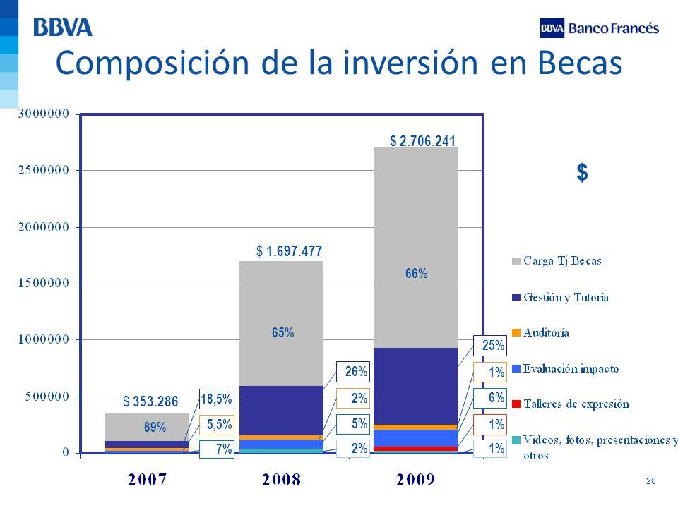 Composición de la inversión en Becas