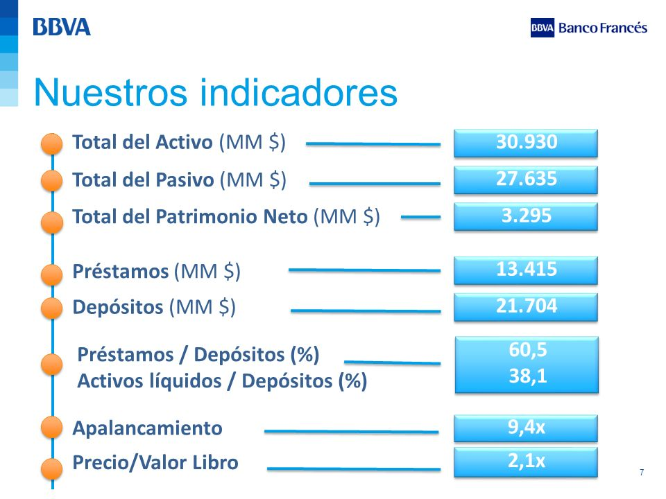 Nuestros indicadores Total del Activo (MM $) 30.930