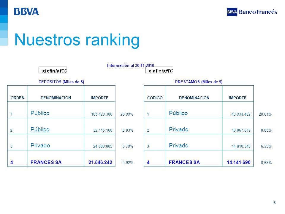Nuestros ranking Público Privado 4 FRANCES SA 21.546.242 14.141.690